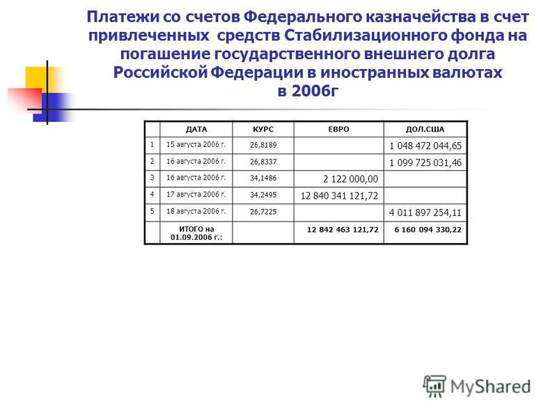 Платежи со счетов Федерального казначейства в счет привлеченных средств Стабилизационного фонда на погашение государственного внешнего долга Российской Федерации в иностранных валютах в 2006 г ДАТАКУРСЕВРОДОЛ.США 115 августа 2006 г. 26,8189 1 048 472