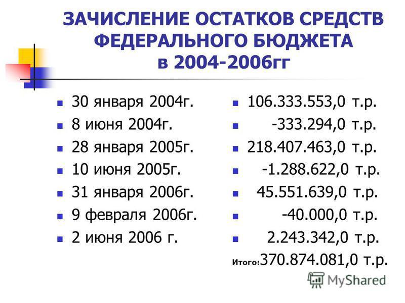 ЗАЧИСЛЕНИЕ ОСТАТКОВ СРЕДСТВ ФЕДЕРАЛЬНОГО БЮДЖЕТА в 2004-2006 гг 30 января 2004 г. 8 июня 2004 г. 28 января 2005 г. 10 июня 2005 г. 31 января 2006 г. 9 февраля 2006 г. 2 июня 2006 г. 106.333.553,0 т.р. -333.294,0 т.р. 218.407.463,0 т.р. -1.288.622,0 т