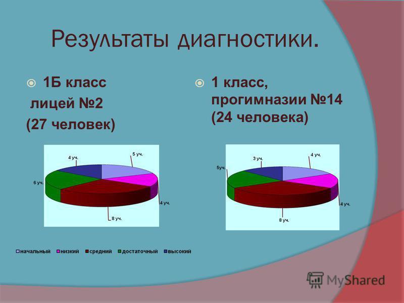 Результаты диагностики. 1Б класс лицей 2 (27 человек) 1 класс, прогимназии 14 (24 человека)