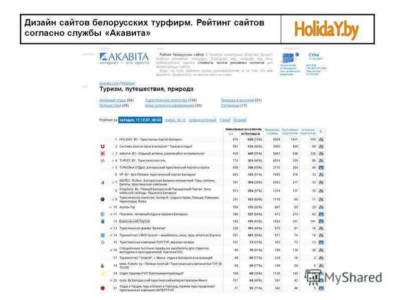 Дизайн сайтов белорусских турфирм. Рейтинг сайтов согласно службы «Акавита»