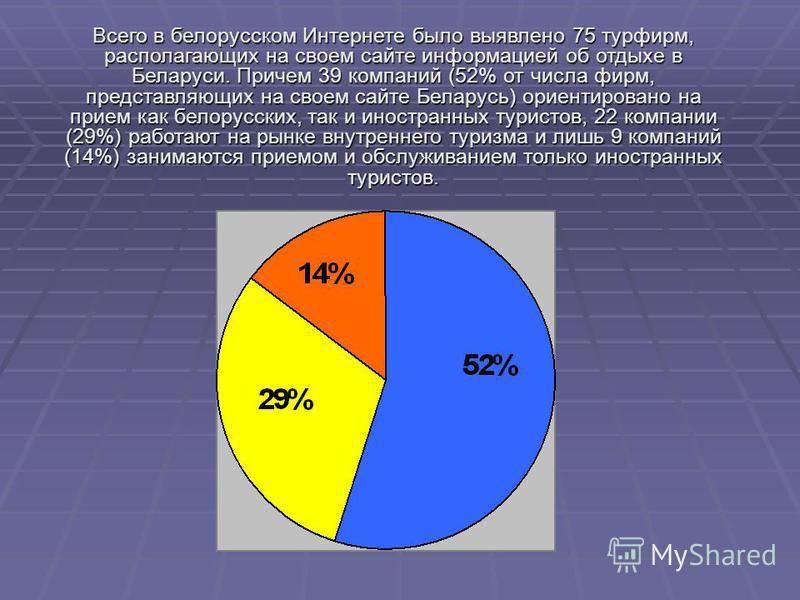 Всего в белорусском Интернете было выявлено 75 турфирм, располагающих на своем сайте информацией об отдыхе в Беларуси. Причем 39 компаний (52% от числа фирм, представляющих на своем сайте Беларусь) ориентировано на прием как белорусских, так и иностр
