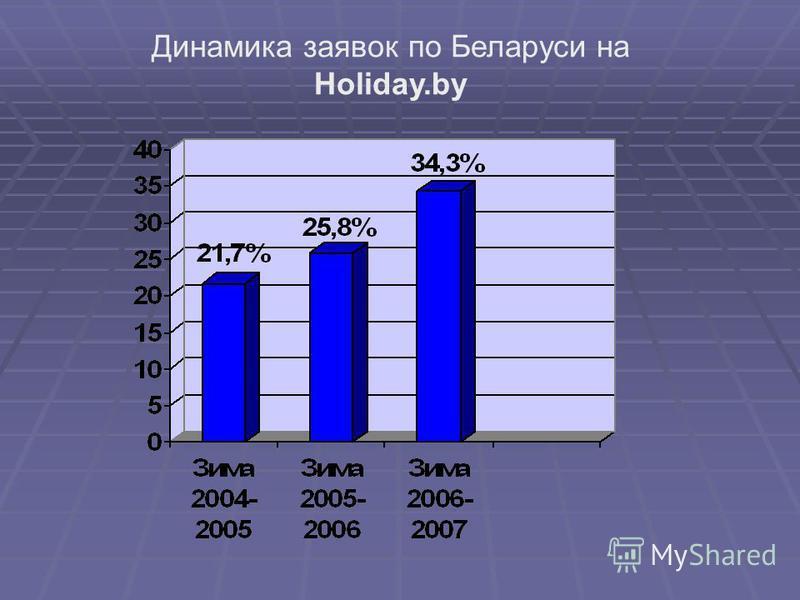 Динамика заявок по Беларуси на Holiday.by