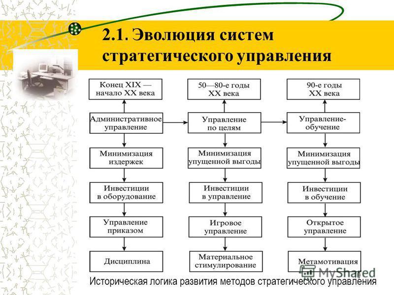 10 2.1. Эволюция систем стратегического управления Историческая логика развития методов стратегического управления