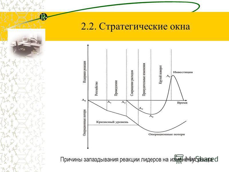 13 2.2. Стратегические окна Причины запаздывания реакции лидеров на изменения рынка