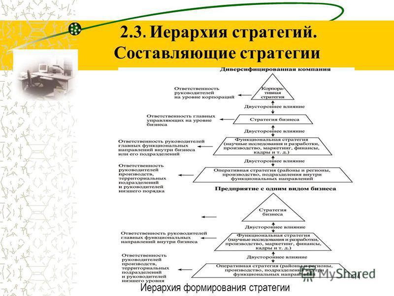 14 Иерархия формирования стратегии 2.3. Иерархия стратегий. Составляющие стратегии