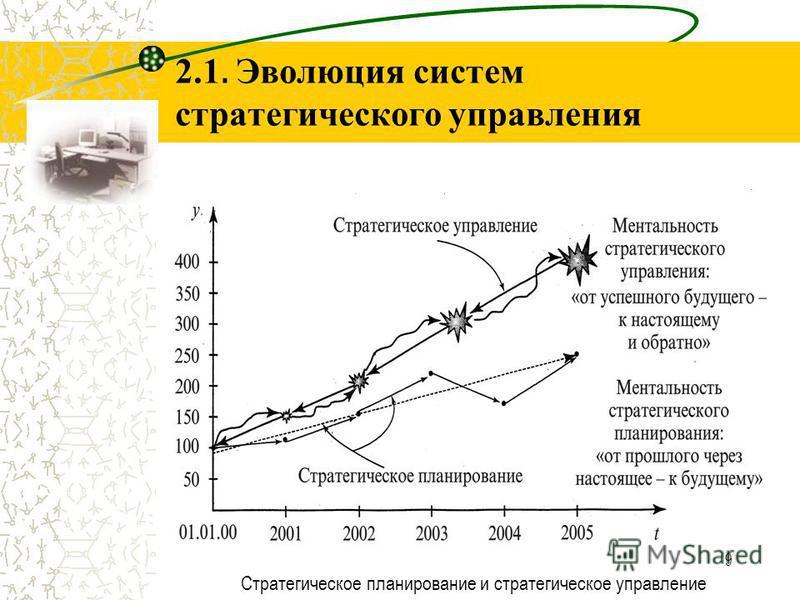 9 2.1. Эволюция систем стратегического управления Стратегическое планирование и стратегическое управление