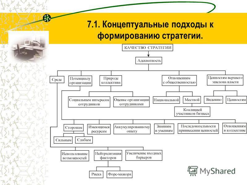 4 7.1. Концептуальные подходы к формированию стратегии.