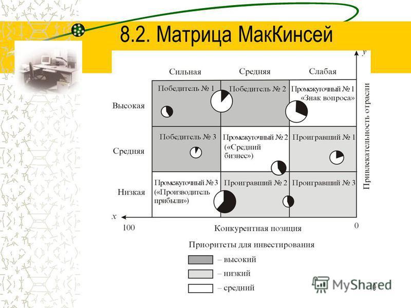 10 8.2. Матрица Мак Кинсей