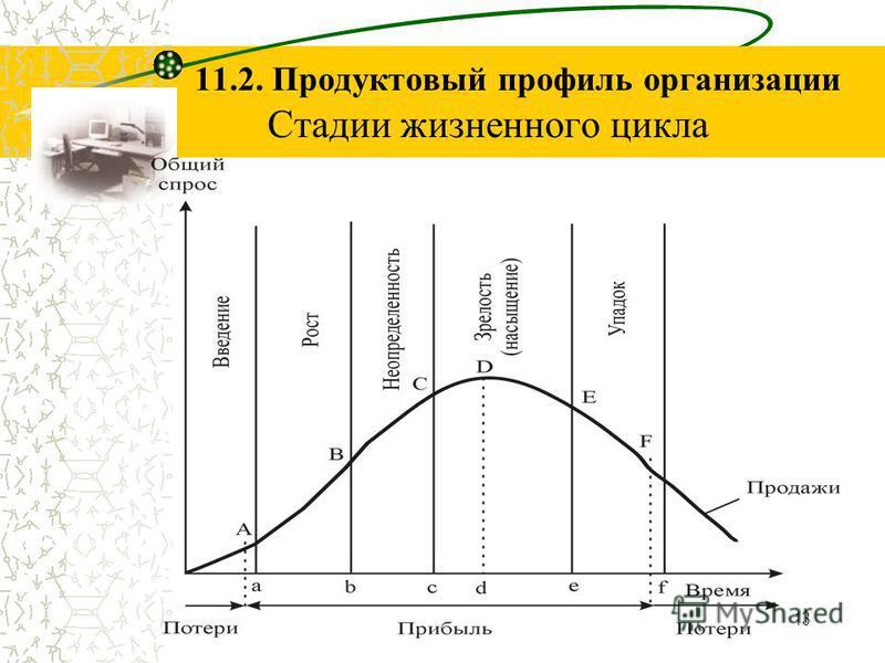 13 11.2. Продуктовый профиль организации Стадии жизненного цикла