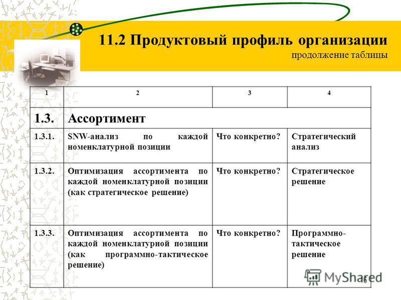 16 11.2 Продуктовый профиль организации продолжение таблицы 1234 1.3. Ассортимент 1.3.1.SNW-анализ по каждой номенклатурной позиции Что конкретно?Стратегический анализ 1.3.2. Оптимизация ассортимента по каждой номенклатурной позиции (как стратегическ