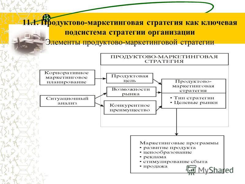 5 11.1. Продуктово-маркетинговая стратегия как ключевая подсистема стратегии организации Элементы продуктовой-маркетинговой стратегии