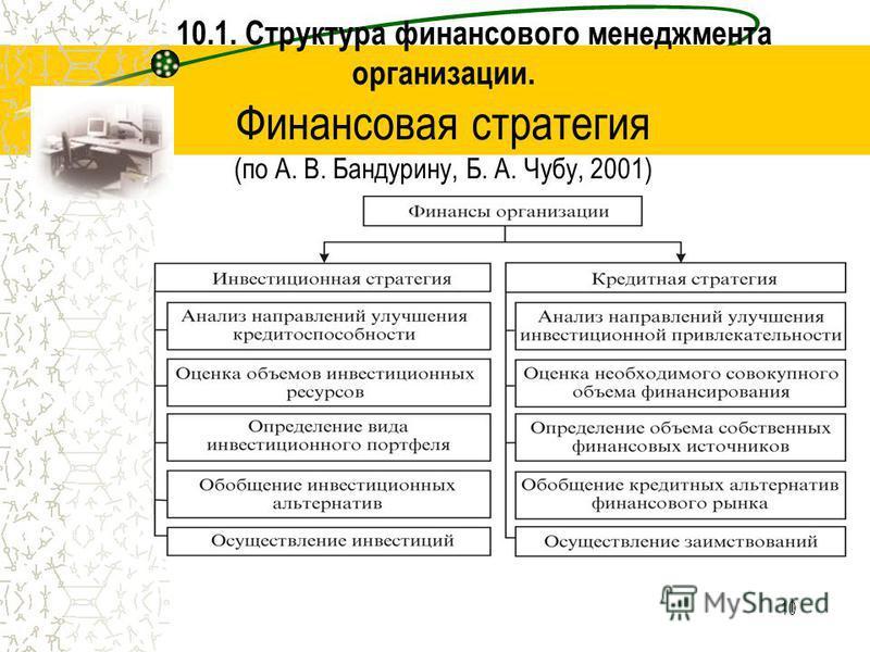 10 10.1. Структура финансового менеджмента организации. Финансовая стратегия (по А. В. Бандурину, Б. А. Чубу, 2001)