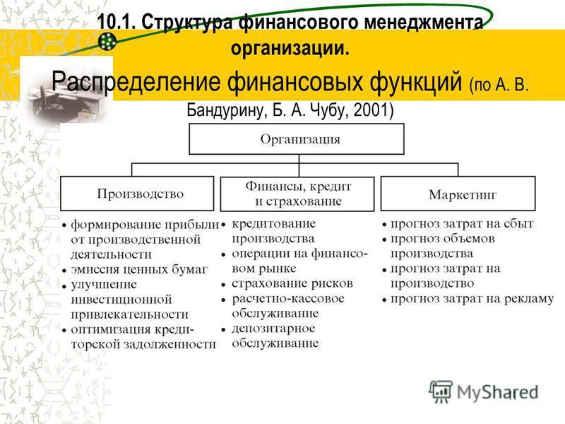 11 10.1. Структура финансового менеджмента организации. Распределение финансовых функций (по А. В. Бандурину, Б. А. Чубу, 2001)