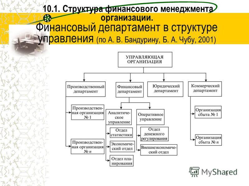 5 10.1. Структура финансового менеджмента организации. Финансовый департамент в структуре управления (по А. В. Бандурину, Б. А. Чубу, 2001)