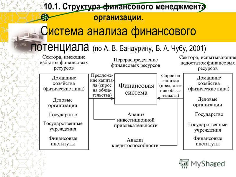 9 10.1. Структура финансового менеджмента организации. Система анализа финансового потенциала (по А. В. Бандурину, Б. А. Чубу, 2001)