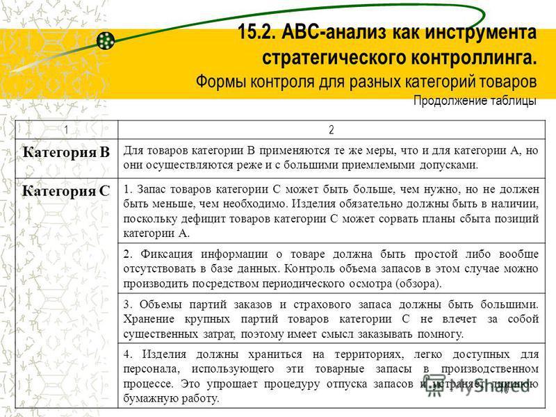 10 15.2. ABC-анализ как инструмента стратегического контроллинга. Формы контроля для разных категорий товаров Продолжение таблицы 12 Категория B Для товаров категории B применяются те же меры, что и для категории A, но они осуществляются реже и с бол