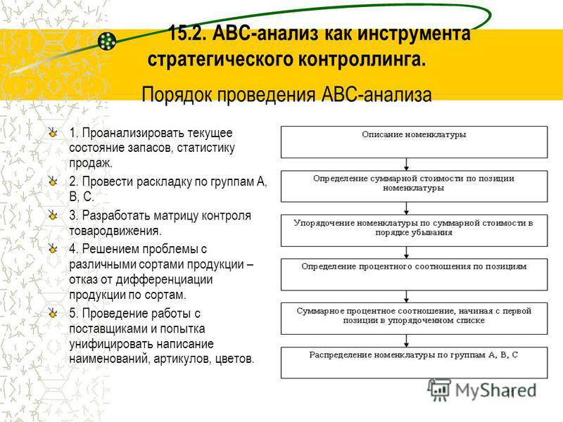 11 15.2. ABC-анализ как инструмента стратегического контроллинга. Порядок проведения ABC-анализа 1. Проанализировать текущее состояние запасов, статистику продаж. 2. Провести раскладку по группам А, В, С. 3. Разработать матрицу контроля товародвижени