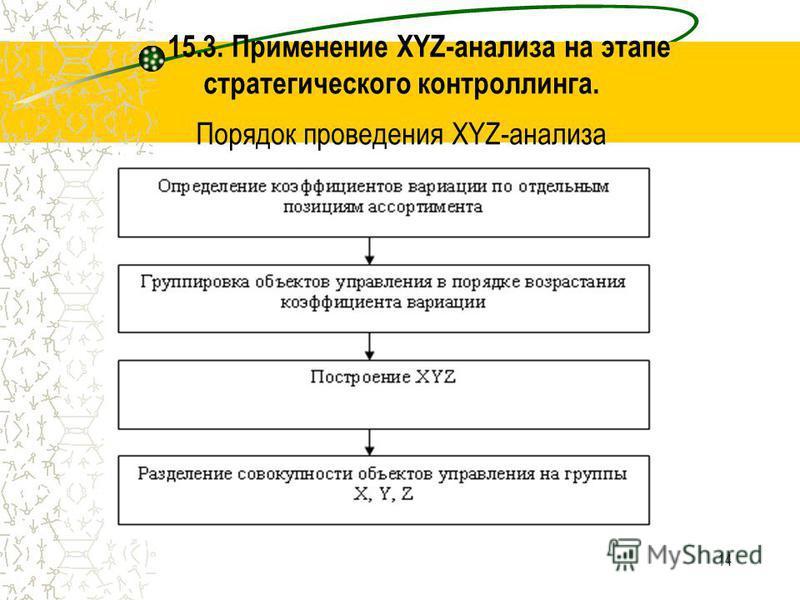 14 15.3. Применение XYZ-анализа на этапе стратегического контроллинга. Порядок проведения XYZ-анализа