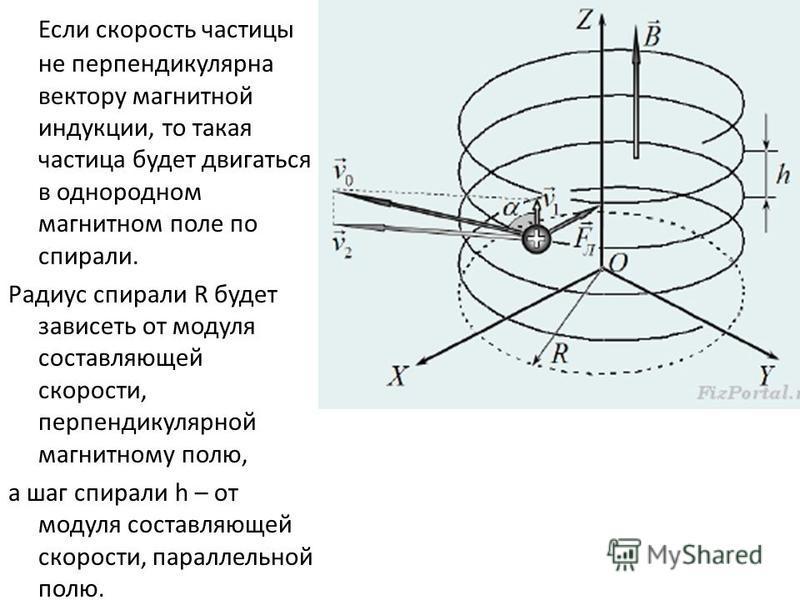 Если скорость частицы не перпендикулярна вектору магнитной индукции, то такая частица будет двигаться в однородном магнитном поле по спирали. Радиус спирали R будет зависеть от модуля составляющей скорости, перпендикулярной магнитному полю, а шаг спи