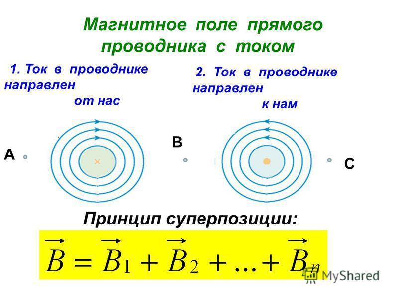 Магнитное поле прямого проводника с током 1. Ток в проводнике направлен от нас 2. Ток в проводнике направлен к нам Принцип суперпозиции: А С В