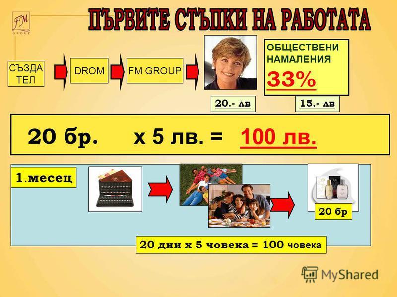 DROMFM GROUP ОБЩЕСТВЕНИ НАМАЛЕНИЯ 33% x 5 лв. = 100 лв. 1. месец 20 бр 20 дни x 5 човека = 100 човека СЪЗДА ТЕЛ 20.- лв15.- лв 20 бр.