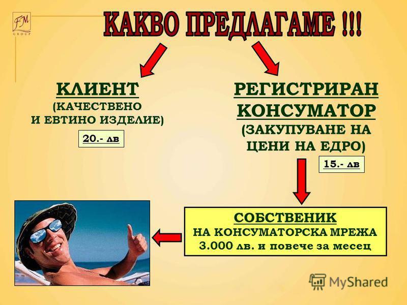 РЕГИСТРИРАН КОНСУМАТОР (ЗАКУПУВАНЕ НА ЦЕНИ НА ЕДРО) СОБСТВЕНИК НА КОНСУМАТОРСКА МРЕЖА 3.000 лв. и повече за месец КЛИЕНТ (КАЧЕСТВЕНО И ЕВТИНО ИЗДЕЛИЕ) 20.- лв 15.- лв