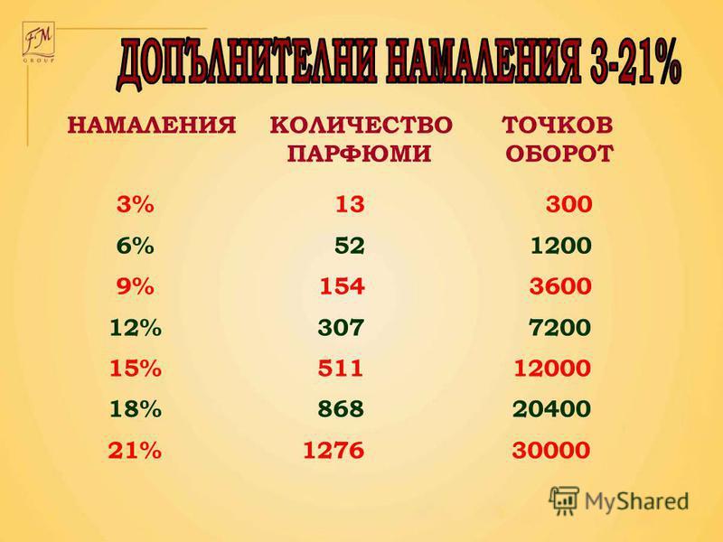НАМАЛЕНИЯ КОЛИЧЕСТВО ТОЧКОВ ПАРФЮМИ ОБОРОТ 3% 13 300 6% 52 1200 9% 154 3600 12% 307 7200 15% 511 12000 18% 868 20400 21% 1276 30000