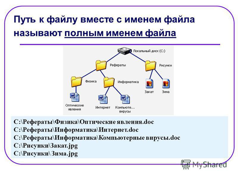 Путь к файлу вместе с именем файла называют полным именем файла C:\Рефераты\Физика\Оптические явления.doc C:\Рефераты\Информатика\Интернет.doc C:\Рефераты\Информатика\Компьютерные вирусы.doc C:\Рисунки\Закат.jpg C:\Рисунки\ Зима.jpg