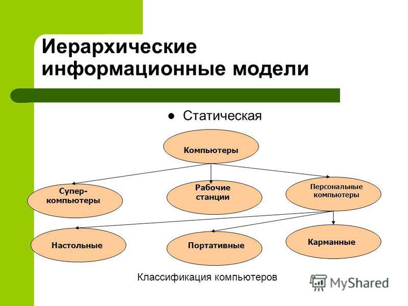 Иерархическая модель – Иерархическая модель Иерархическая модель – система, элементы которой находятся друг с другом в отношении вложенности или подчиненности. Иерархическая модель – граф, в котором вершины связаны между собой по принципу «один ко мн