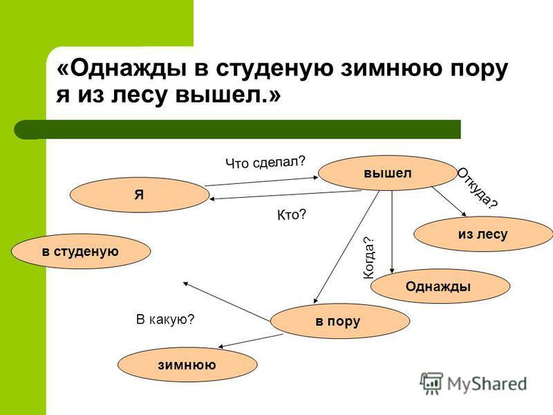 Семантическая модель Семантическая модель – граф, в основе которого лежит то, что любые знания можно представить в виде совокупности объектов (понятий) и связей (отношений) между ними.