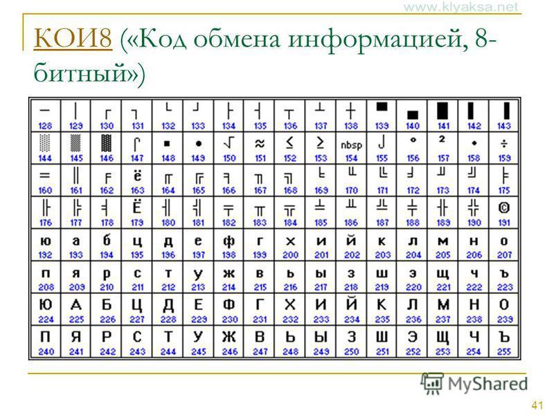41 КОИ8КОИ8 («Код обмена информацией, 8- битный»)