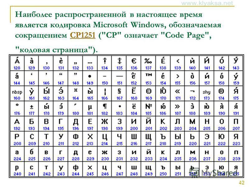 42 Наиболее распространенной в настоящее время является кодировка Microsoft Windows, обозначаемая сокращением CP1251 (CP означает Code Page, кодовая страница).CP1251