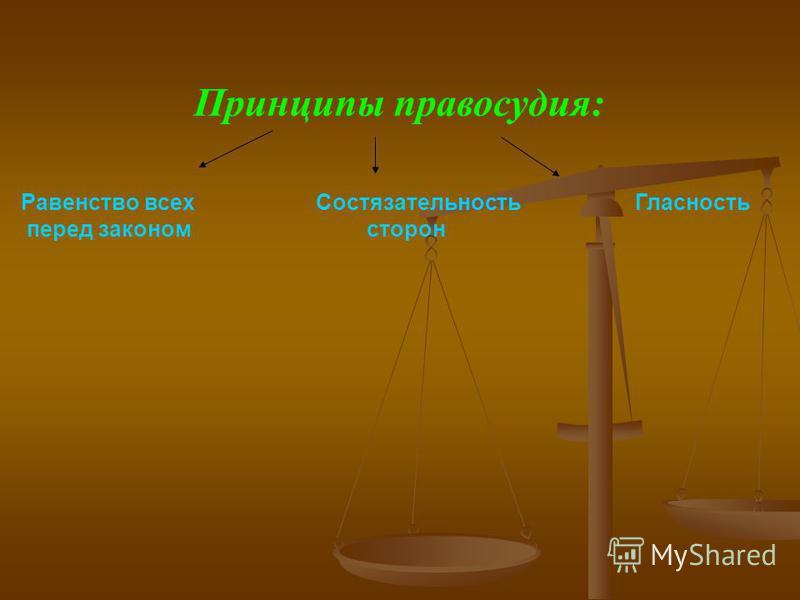 Принципы правосудия: Равенство всех Состязательность Гласность перед законом сторон