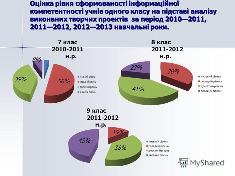 Оцінка рівня сформованості інформаційної компетентності учнів одного класу на підставі аналізу виконаних творчих проектів за період 20102011, 20112012, 20122013 навчальні роки. 7 клас 2010-2011 н.р. 8 клас 2011-2012 н.р. 9 клас 2011-2012 н.р. 8% 39%