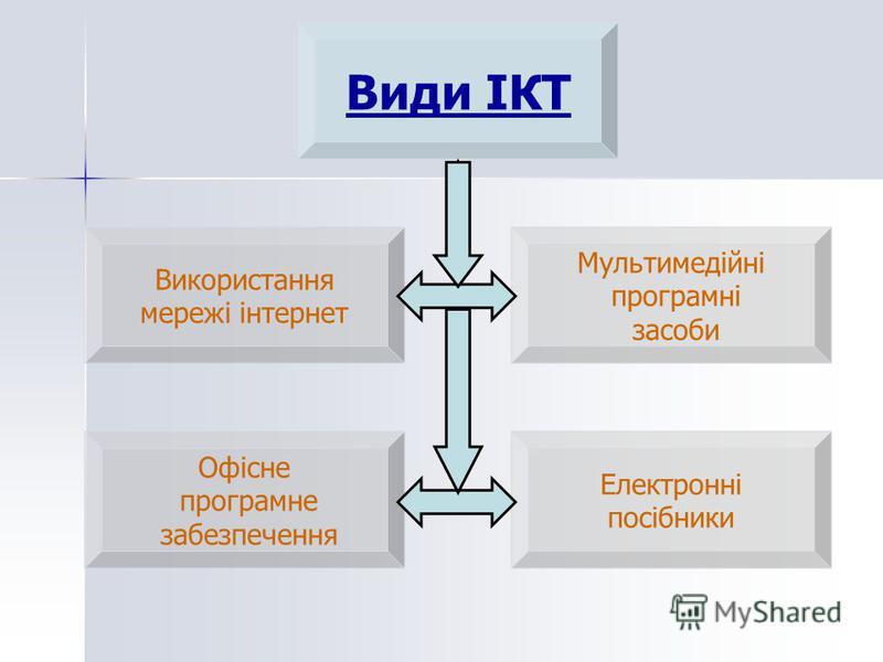 Види ІКТ Використання мережі інтернет Мультимедійні програмні засоби Офісне програмне забезпечення Електронні посібники
