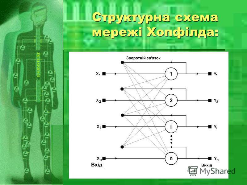 Структурна схема мережі Хопфілда: