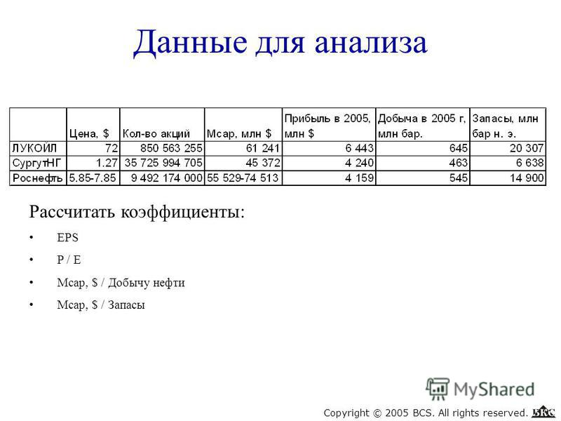 Данные для анализа Copyright © 2005 BCS. All rights reserved. Рассчитать коэффициенты: EPS P / E Mcap, $ / Добычу нефти Mcap, $ / Запасы