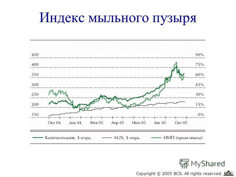 Индекс мыльного пузыря Copyright © 2005 BCS. All rights reserved.