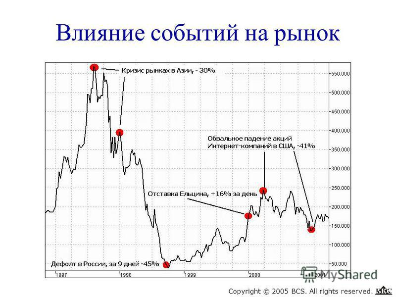 Влияние событий на рынок Copyright © 2005 BCS. All rights reserved.