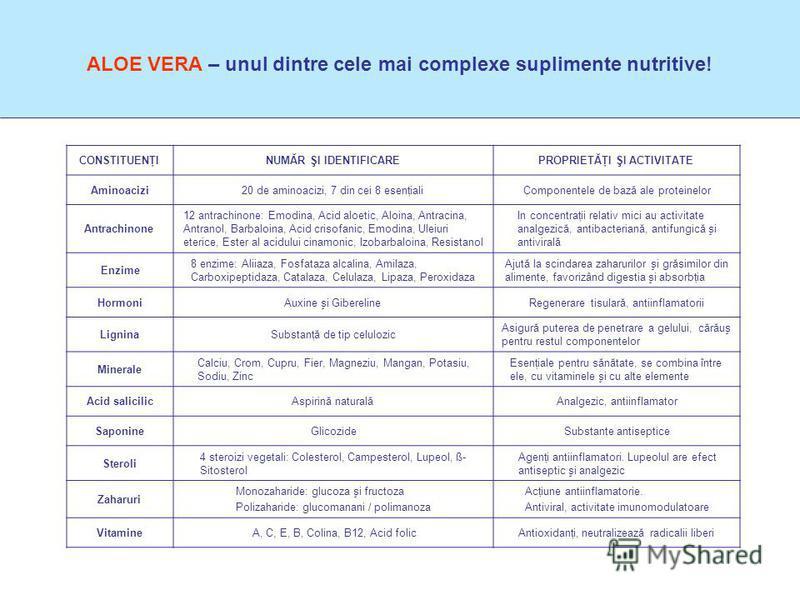 CONSTITUENŢINUMĂR ŞI IDENTIFICAREPROPRIETĂŢI ŞI ACTIVITATE Aminoacizi20 de aminoacizi, 7 din cei 8 esenţialiComponentele de bază ale proteinelor Antrachinone 12 antrachinone: Emodina, Acid aloetic, Aloina, Antracina, Antranol, Barbaloina, Acid crisof