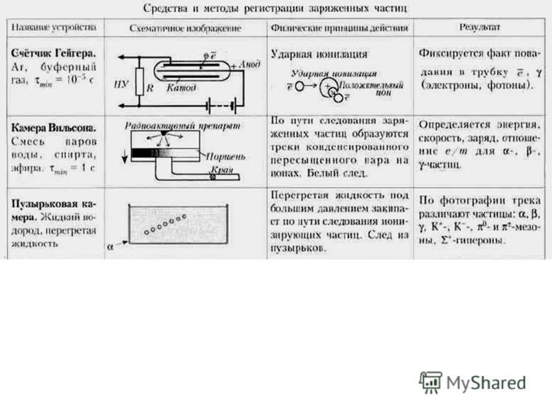 Семакова Н. В., учитель физики МОУ «Тотемская СОШ 1»