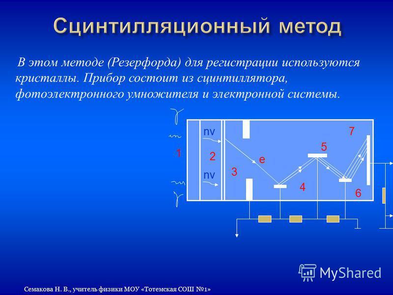 В этом методе ( Резерфорда ) для регистрации используются кристаллы. Прибор состоит из сцинтиллятора, фотоэлектронного умножителя и электронной системы. 1 nv 2 3 e 4 5 6 7