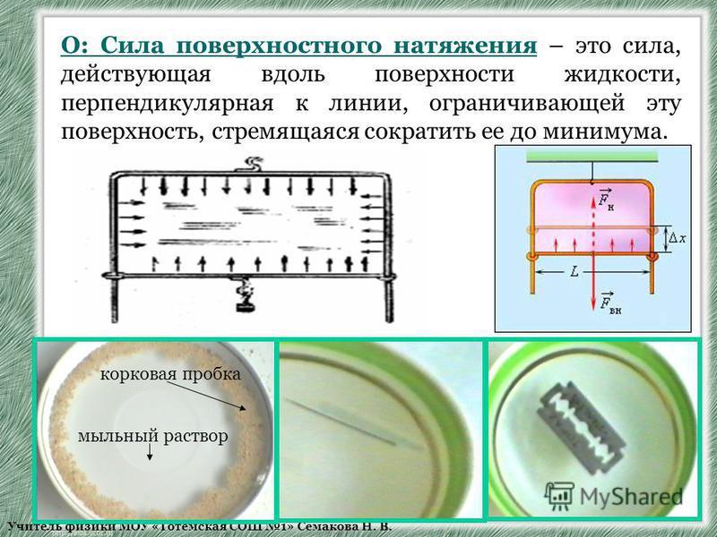 Учитель физики МОУ «Тотемская СОШ 1» Семакова Н. В. мыльный раствор корковая пробка О: Сила поверхностного натяжения – это сила, действующая вдоль поверхности жидкости, перпендикулярная к линии, ограничивающей эту поверхность, стремящаяся сократить е