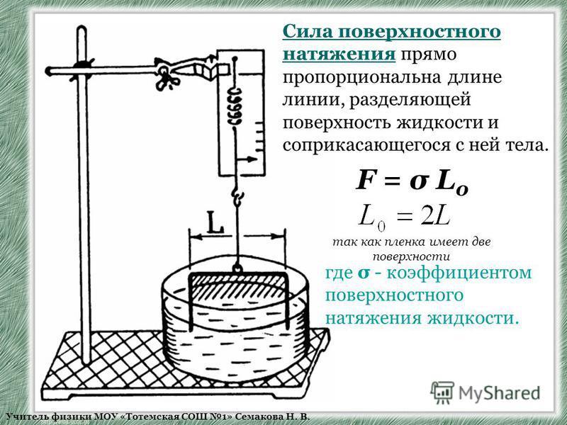 Учитель физики МОУ «Тотемская СОШ 1» Семакова Н. В. Сила поверхностного натяжения прямо пропорциональна длине линии, разделяющей поверхность жидкости и соприкасающегося с ней тела. F = σ L 0 так как пленка имеет две поверхности где σ - коэффициентом