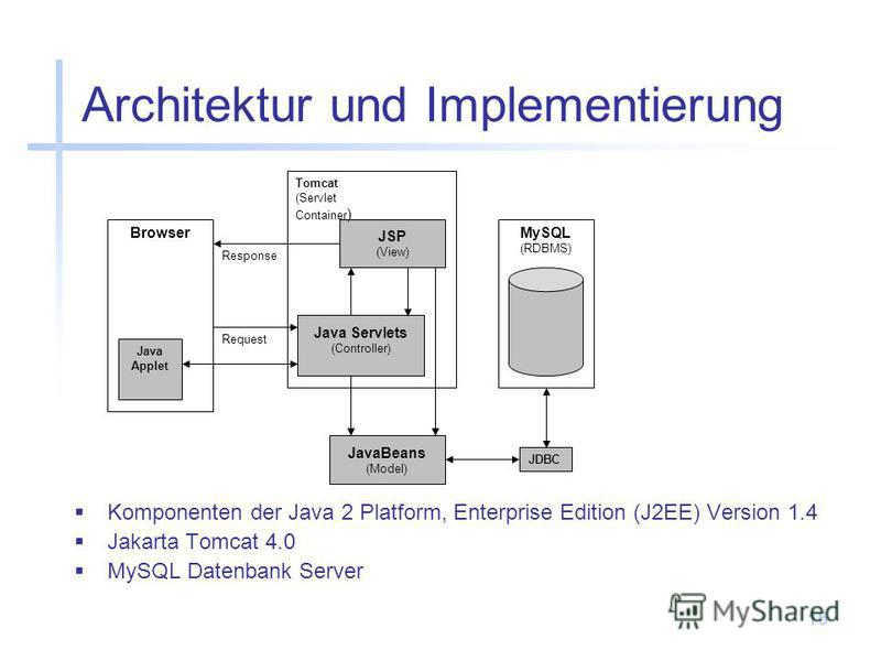 16 Architektur und Implementierung JSP (View) Java Servlets (Controller) JavaBeans (Model) Browser MySQL (RDBMS) Request Response Tomcat (Servlet Container ) Java Applet JDBC Komponenten der Java 2 Platform, Enterprise Edition (J2EE) Version 1.4 Jaka