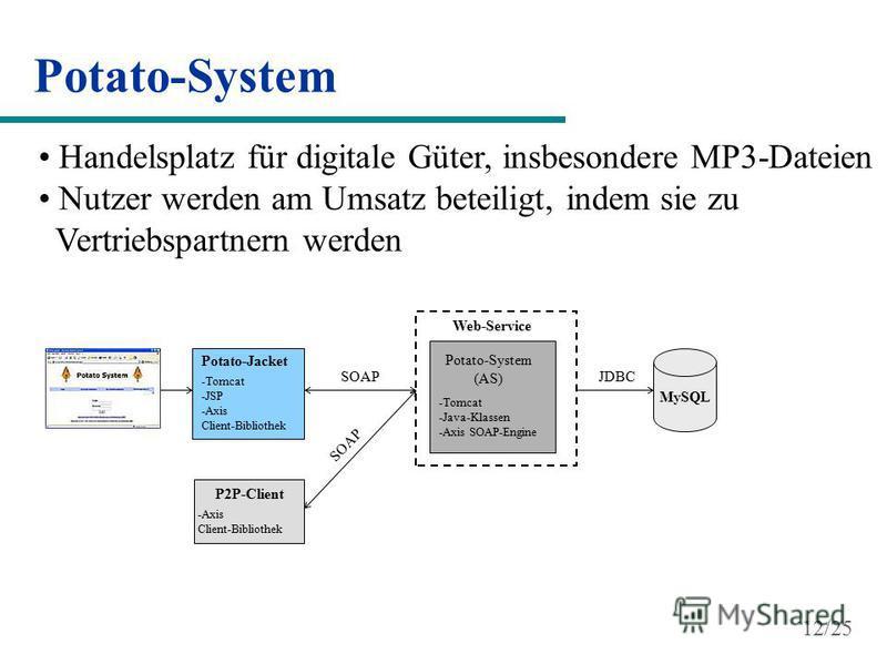 Potato-Jacket -Tomcat -JSP -Axis Client-Bibliothek P2P-Client -Axis Client-Bibliothek Web-Service Potato-System (AS) -Tomcat -Java-Klassen -Axis SOAP-Engine MySQL SOAP JDBC Potato-System Handelsplatz für digitale Güter, insbesondere MP3-Dateien Nutze