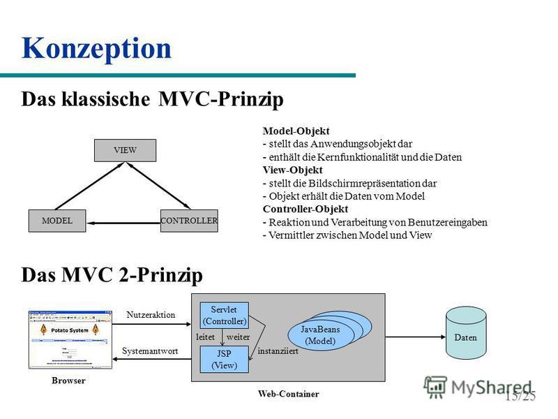 Konzeption Das klassische MVC-Prinzip VIEW CONTROLLER MODEL Model-Objekt - stellt das Anwendungsobjekt dar - enthält die Kernfunktionalität und die Daten View-Objekt - stellt die Bildschirmrepräsentation dar - Objekt erhält die Daten vom Model Contro