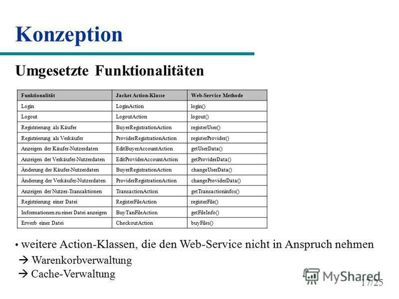 Konzeption FunktionalitätJacket Action-KlasseWeb-Service Methode LoginLoginActionlogin() LogoutLogoutActionlogout() Registrierung als KäuferBuyerRegistrationActionregisterUser() Registrierung als VerkäuferProviderRegistrationActionregisterProvider()