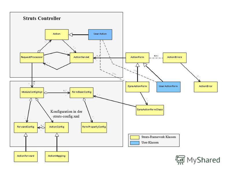 Konfiguration in der struts-config.xml Struts Controller Struts-Framework Klassen User-Klassen
