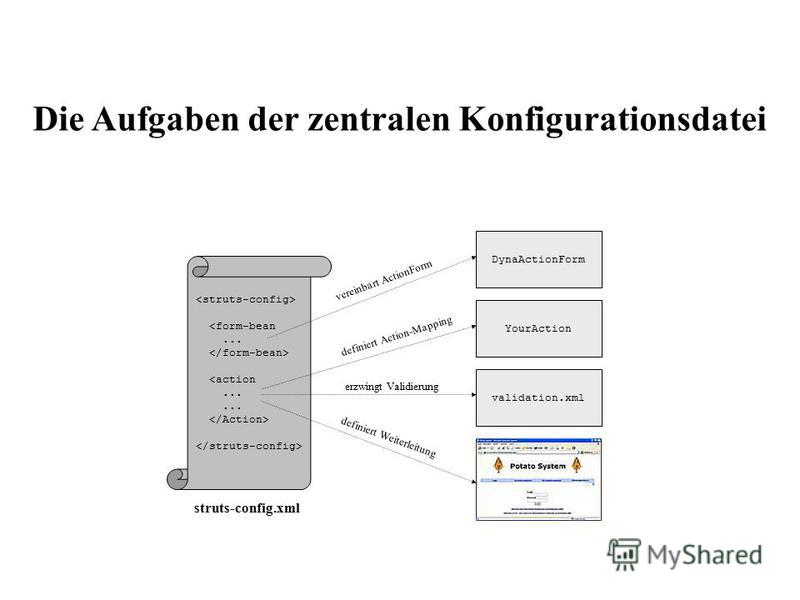 DynaActionForm YourAction <form-bean... <action... validation.xml vereinbart ActionForm definiert Action-Mapping erzwingt Validierung definiert Weiterleitung struts-config.xml Die Aufgaben der zentralen Konfigurationsdatei